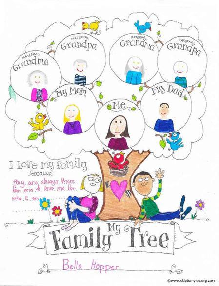 Create a family tree for your family – how are you related to the different members?