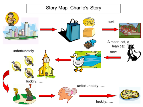 Make a story map to help re-call and re-tell the story, add pictures and text.