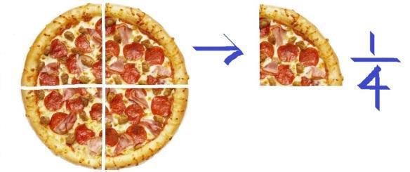 Cut your food into fractions, halves, quarters. Thirds, two quarters, three quarters.