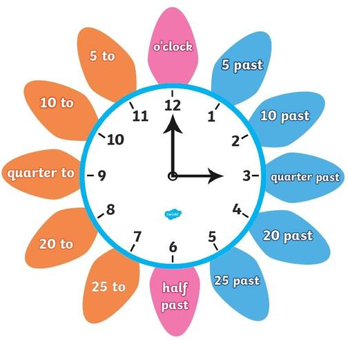 Use this to help you with telling time below.