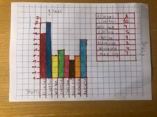 BB very well presented bar chart