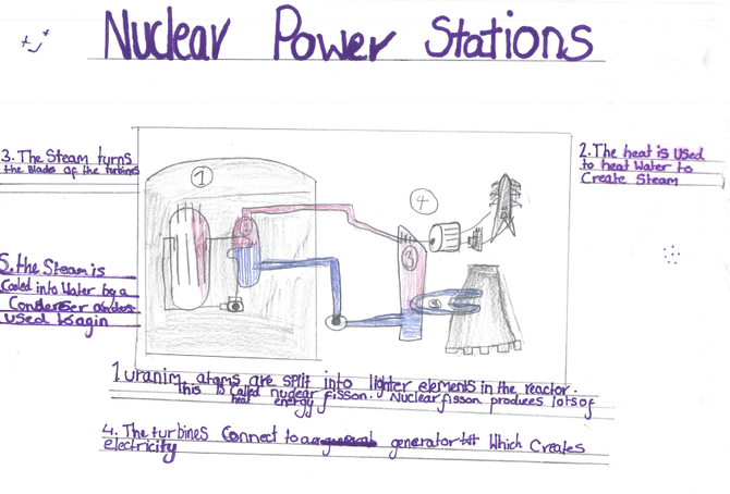 Nuclear Power by IC - Great info!