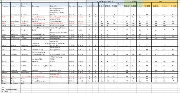 Governor attendance record 2020-21
