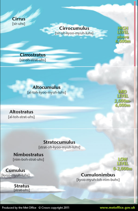 Cloud spotting guide