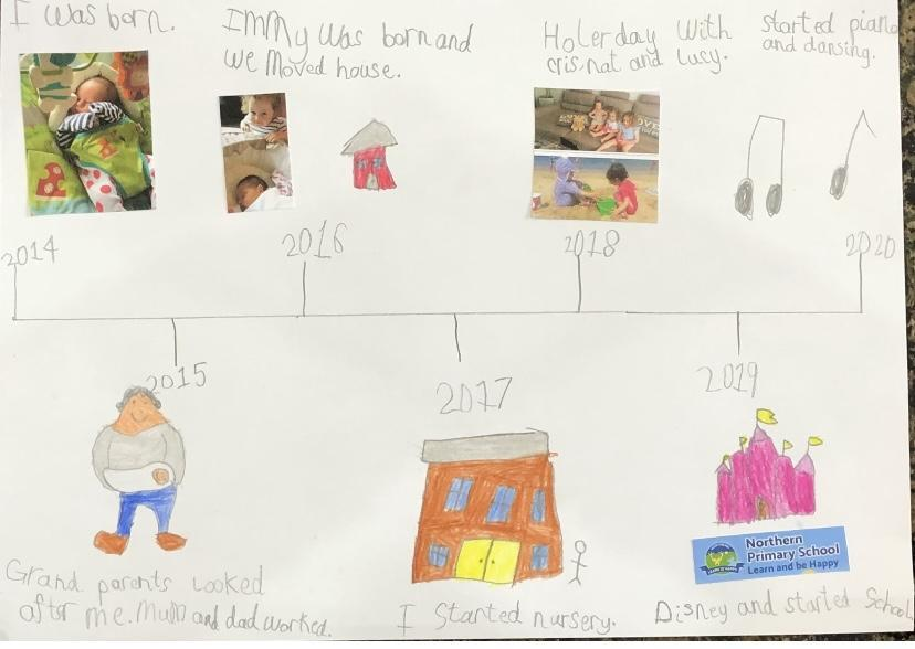 A brilliant timeline of events in her life.