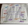 Sophia's compound words