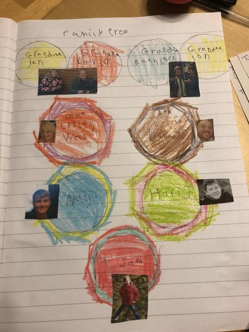 Well done Sam - lovely Family Tree!