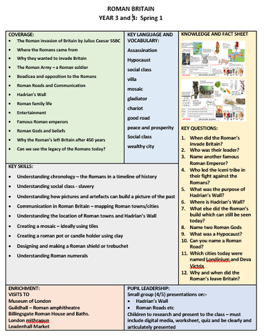 Here is our new Knowledge Organiser for this terms topic on The Romans.