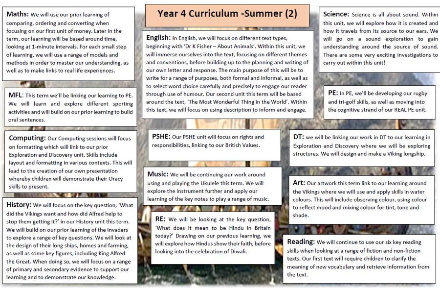 Summer 2 Curriculum Map