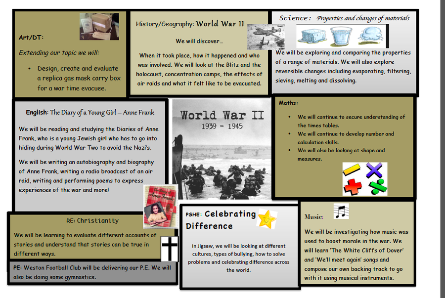 Our World War II Topic Web 1
