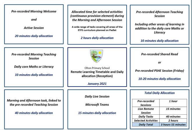 EYFS (Reception) Remote Learning Allocation