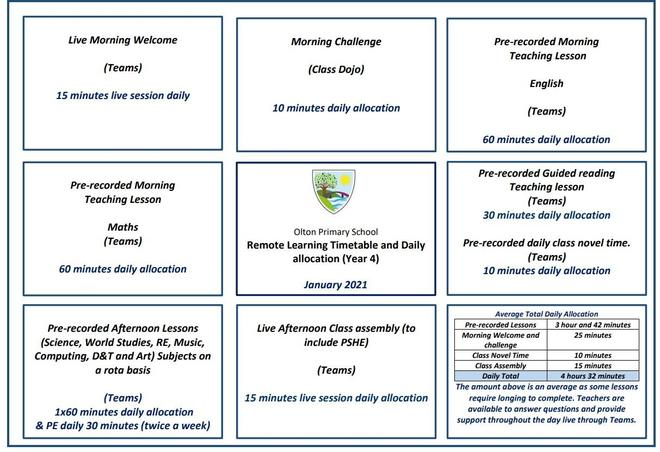 Y4 Remote Learning Allocation