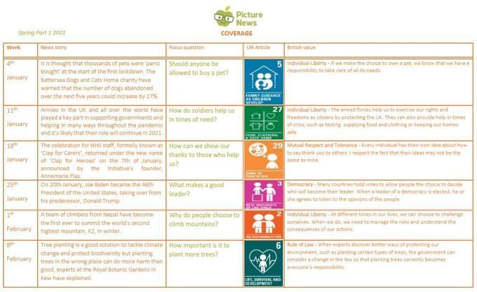 Spring  Term (1) 2021 - Coverage of British Values