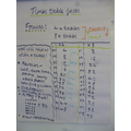 Flip chart of our work focusing on times tables.