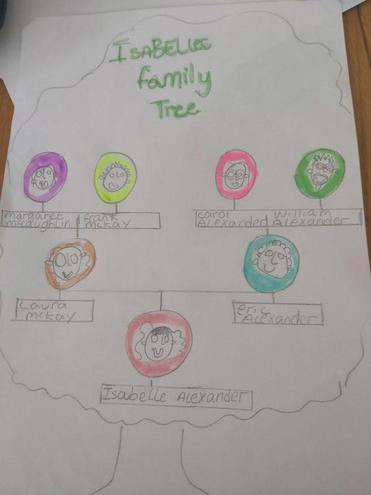 Isabelle's family tree