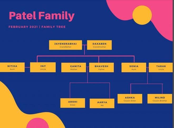 Aarya's Family Tree
