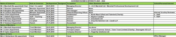 Governor Business Interests 2021 - 2022