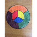 Colour wheel with primary and secondary colours.