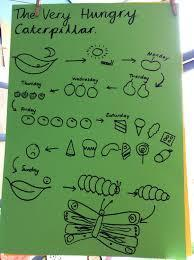 An example of a story map for The Very Hungry Caterpillar