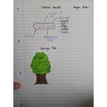 Teagan's feelings tree