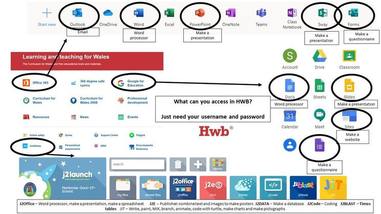 What can you access in HWB?