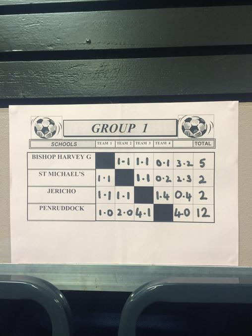 Won every match!! Semi finals  - 2nd place! :)