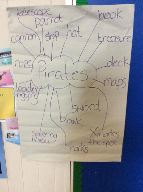 Words we thought of when we think about pirates