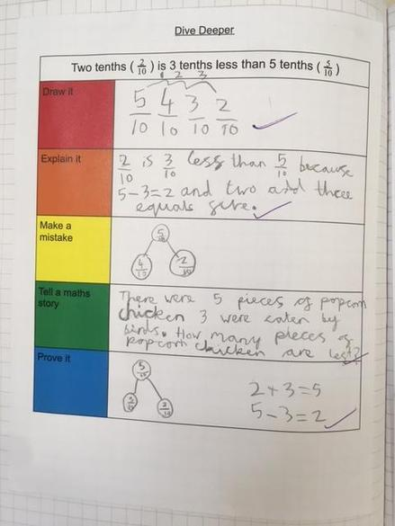 Another deeper dive into fraction in Year 4