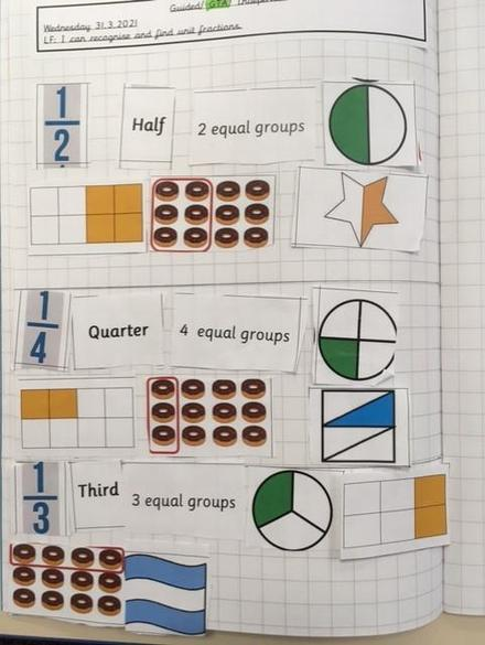 Exploring fractions pictorially