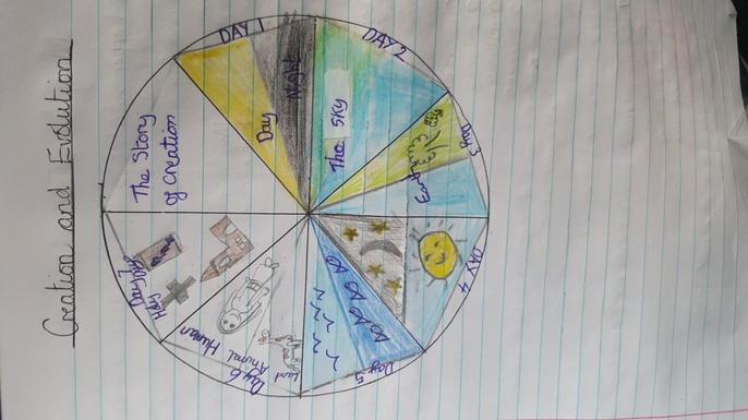 Caitlin's creation wheel