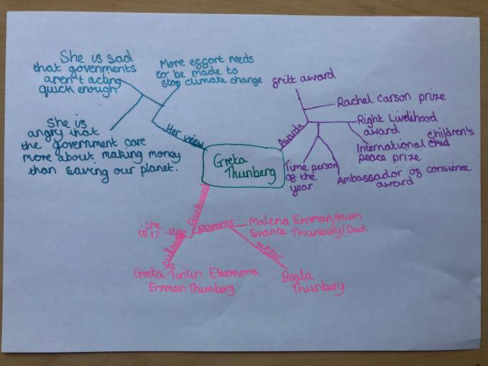 Maisy's Greta Thunberg mind map