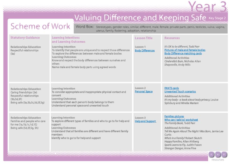 Year 3 Scheme of Work