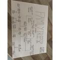 French - Family Tree