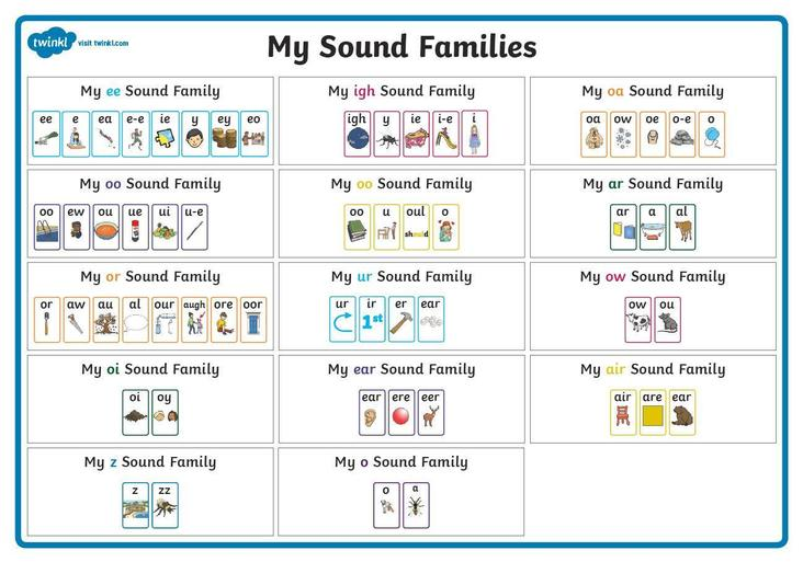 Sound Families Extended