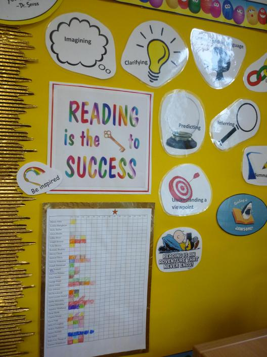 Reading strategies and chart