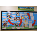 Our Learning Journey - Marvellous Me