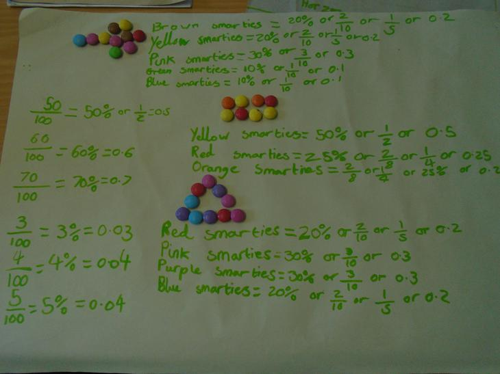Percentages, decimals and fractions