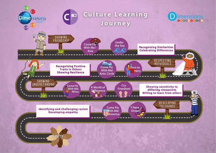 Culture Roadmap
