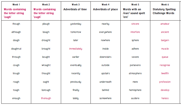 These are our spellings for the first half of the Sumer term.