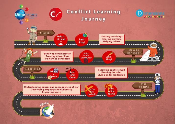 Conflict Roadmap