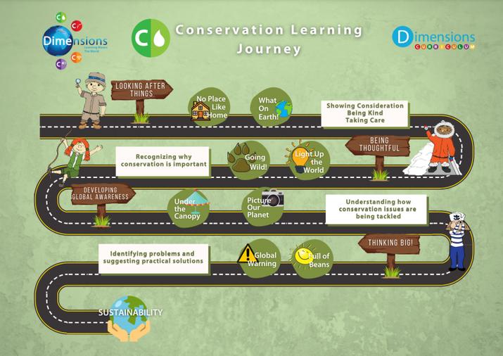 Conservation Roadmap