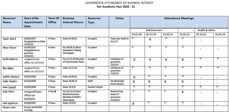 GOVERNOR & ATTENDANCE OF BUSINESS INTEREST For Academic Year 2020 - 21