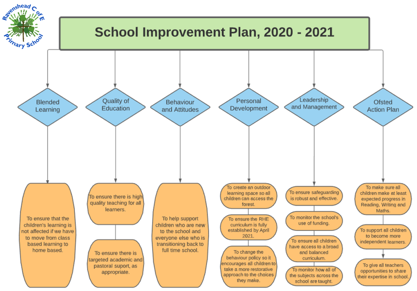 Parent/Carer School Improvement Plan