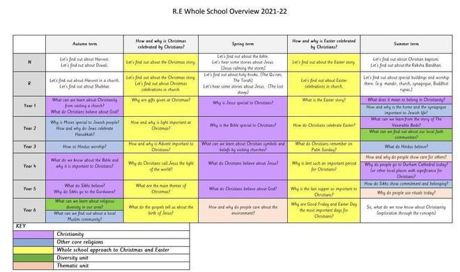 R.E Whole School Overview 2021-22