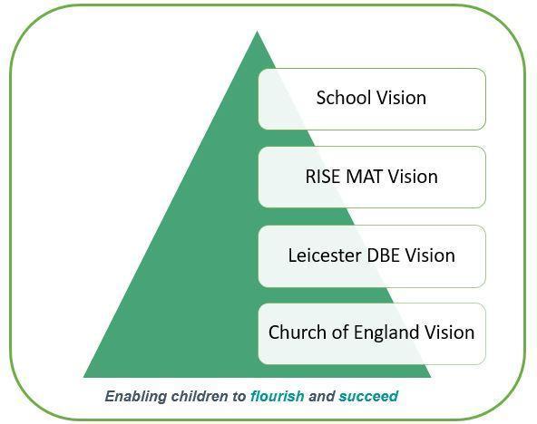 Rise Vision Pyramid