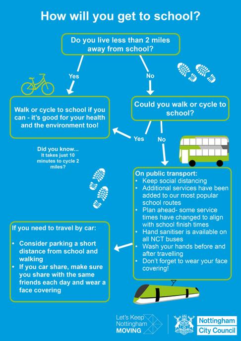 Guidance from Nottingham Transport Team on how to get children to school safely.