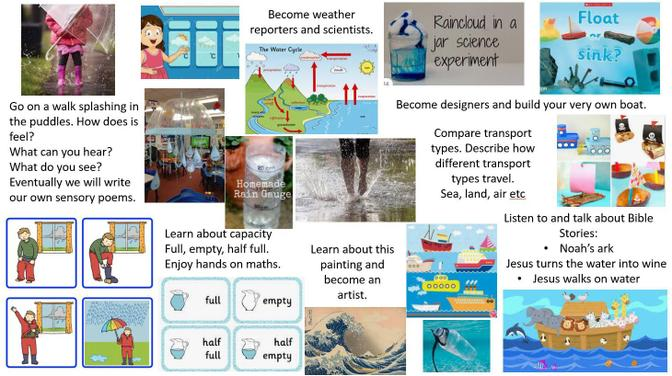 Our Water Topic will run for the next two weeks - Activities & Resources are below.