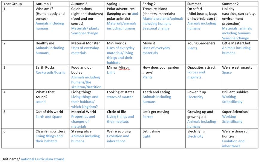 Rolleston Science Curriculum Map