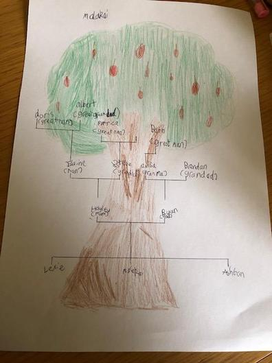 This is Malakai's Family Tree