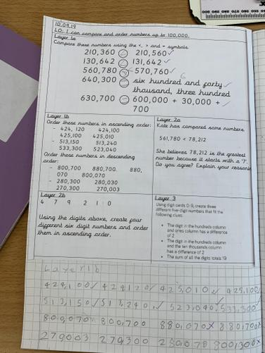 In maths, we compared and ordered numbers up to 100,000.